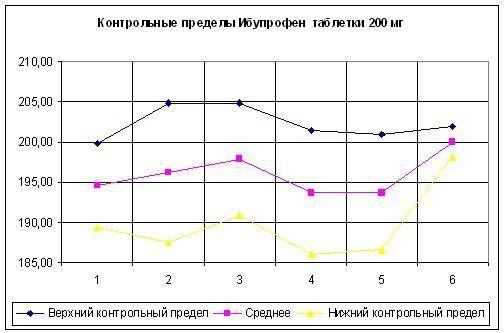 Пример валидации процесса Таблицы и графики pharm community Как видно нижний контрольный предел ниже спецификации