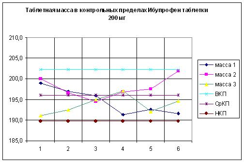 Пример валидации процесса Таблицы и графики pharm community Горизонтальные линии это средние значения по предыдущему графику Почти все результаты ниже номинала Поэтому и контрольные пределы ниже спецификации