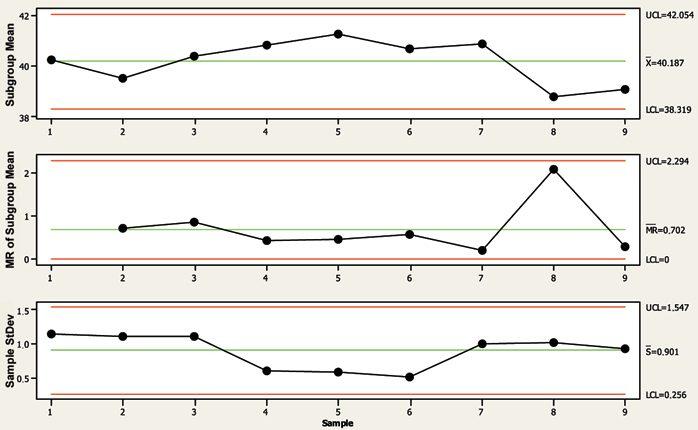 Статистические методы при валидации процесса производства pharm  fig11 jpg