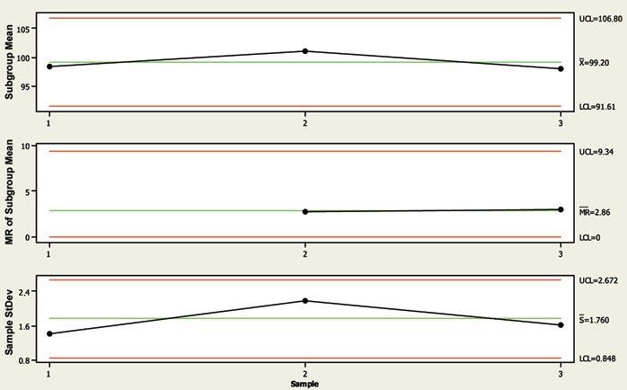Статистические методы при валидации процесса производства pharm  Размер подгруппы был 10 точек для количественного содержания фуросемида в таблетной массе lcl Нижний контрольный предел