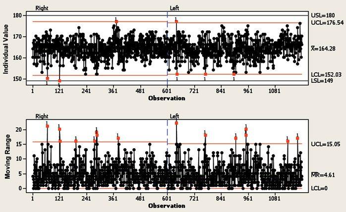 Статистические методы при валидации процесса производства pharm  Контрольный график для индивидуальных значений i скользящего размаха mr индивидуальных значений массы таблеток ангро мг для левой и правой стороны
